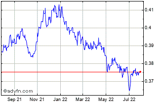 1 Year Israel New Shekel vs Canadian Do Chart