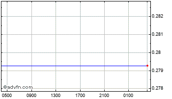 Intraday Israel New Shekel (B) VS Swiss Franc Spot (Ils/Chf) Chart