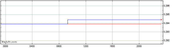 Intraday ILS vs Euro  Price Chart for 23/10/2020