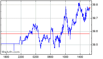 Intraday Israel New Shekel vs Japanese Ye Chart