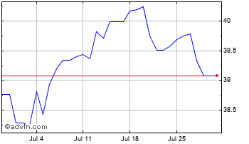 1 Month Israel New Shekel vs Japanese Ye Chart
