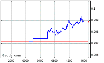 Intraday ILS vs US Dollar Chart