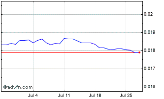 1 Month Indian Rupee vs Australian Dolla Chart