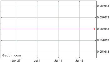 1 Month Indian Rupee (B) VS Brazil Real Spot (Inr/Brl) Chart