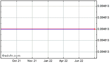 1 Year Indian Rupee (B) VS Brazil Real Spot (Inr/Brl) Chart