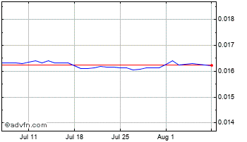 1 Month Indian Rupee vs Canadian Dollar Chart