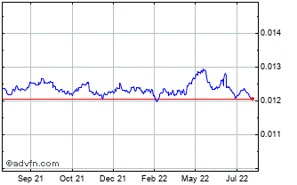 1 Year INR vs CHF Chart