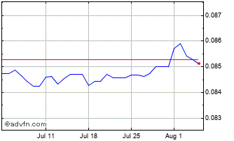1 Month INR vs CNY Chart