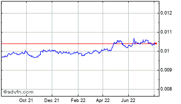 1 Year Indian Rupee vs UK Sterling Chart