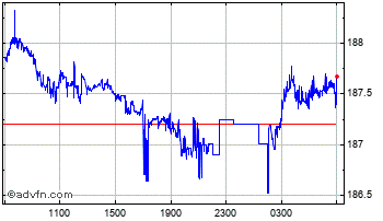 Intraday Indian Rupee vs Indonesian Rupia Chart