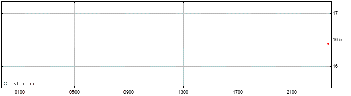 Intraday INR vs KRW  Price Chart for 10/5/2021