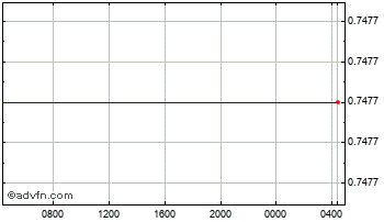 Intraday Indian Rupee vs Philippines Peso Chart