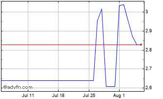 1 Month INR vs PKR Chart