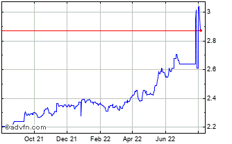 1 Year INR vs PKR Chart