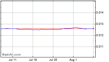 1 Month Indian Rupee vs United States Do Chart