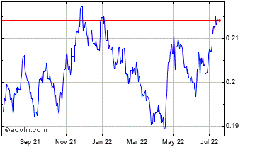 1 Year Indian Rupee vs South African Ra Chart