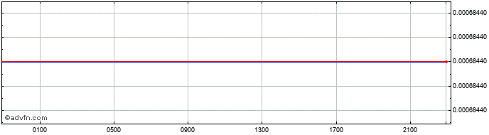 Intraday Iraq Dinar vs United States Doll  Price Chart for 25/4/2019