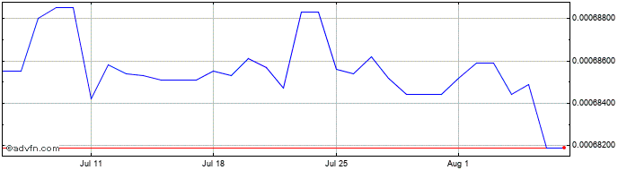 1 Month Iraq Dinar vs United States Doll  Price Chart