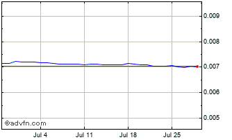 1 Month ISK vs CHF Chart