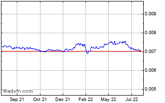 1 Year ISK vs CHF Chart