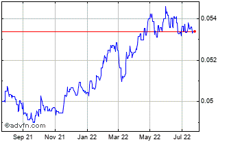 1 Year Iceland Krona vs Danish Krone Chart