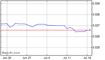1 Month Japanese Yen vs Uae Dirham Chart