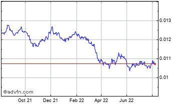 1 Year Japanese Yen vs Australian Dolla Chart