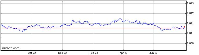 Japanese Yen vs Australian Dollar Charts - Historical Charts, Technical Analysis for JPYAUD