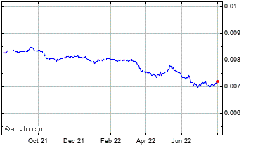 1 Year Japanese Yen vs Swiss Franc Chart
