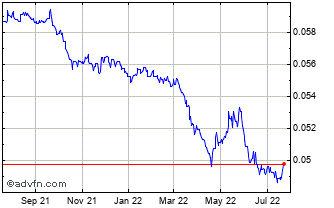 1 Year Japanese Yen (B) VS Chinese Yuan IN Hong Kong Spot (JPY/Cnh) Chart