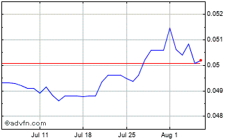 1 Month Japanese Yen vs China Yuan Renmi Chart