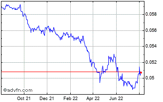 1 Year Japanese Yen vs China Yuan Renmi Chart