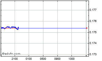 Intraday Yen vs CZK Chart