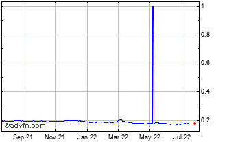 1 Year Yen vs CZK Chart