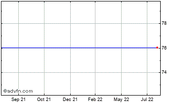 1 Year Japanese Yen vs Laos Kip Chart