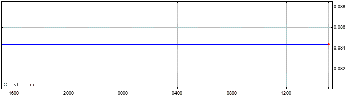 Intraday Japanese Yen vs Moroccan Dihram  Price Chart for 19/10/2020