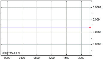 Intraday Japanese Yen vs Panama Balboa Chart