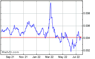 1 Year Japanese Yen vs Poland Zloty Chart