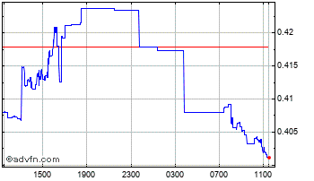 Intraday Japanese Yen vs Russian Ruble Chart