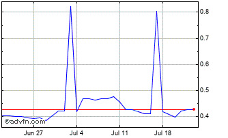 1 Month Japanese Yen vs Russian Ruble Chart