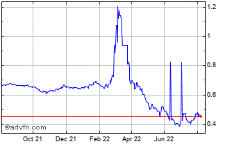 1 Year Japanese Yen vs Russian Ruble Chart