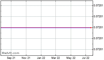 1 Year Japanese Yen vs Solomon Isl Doll Chart