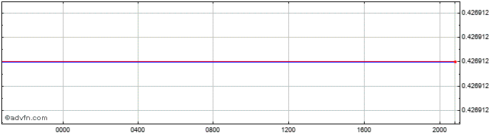 Intraday Japanese Yen vs Sudan Pound  Price Chart for 24/1/2020
