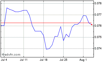 1 Month Japanese Yen vs Swedish Krona Chart