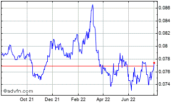 1 Year Japanese Yen vs Swedish Krona Chart