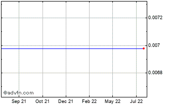 1 Year Japanese Yen vs ST Helena Pound Chart