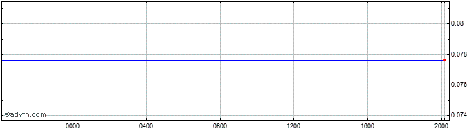 Intraday Japanese Yen vs EL Salvador Colo  Price Chart for 27/1/2021