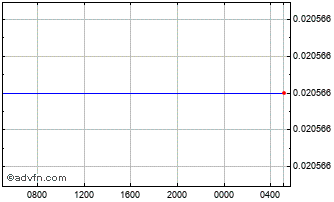 Intraday Japanese Yen vs Tonga Isl Paanga Chart