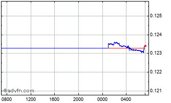 Intraday Japanese Yen vs South African Ra Chart