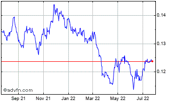 1 Year Japanese Yen vs South African Ra Chart